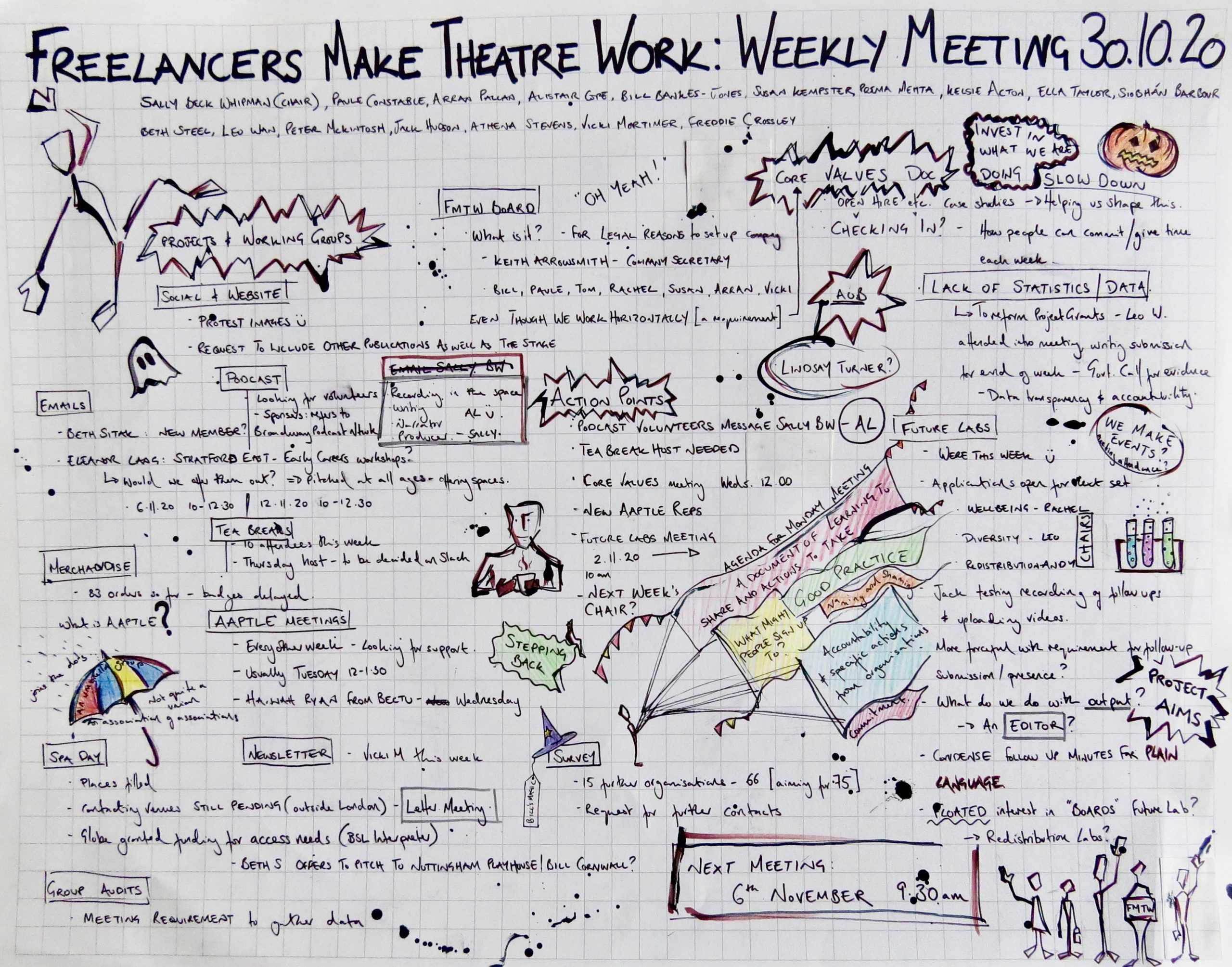 Graphic notes of FMTW Minutes